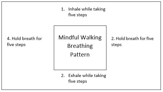 MindfulWalkingDiagram